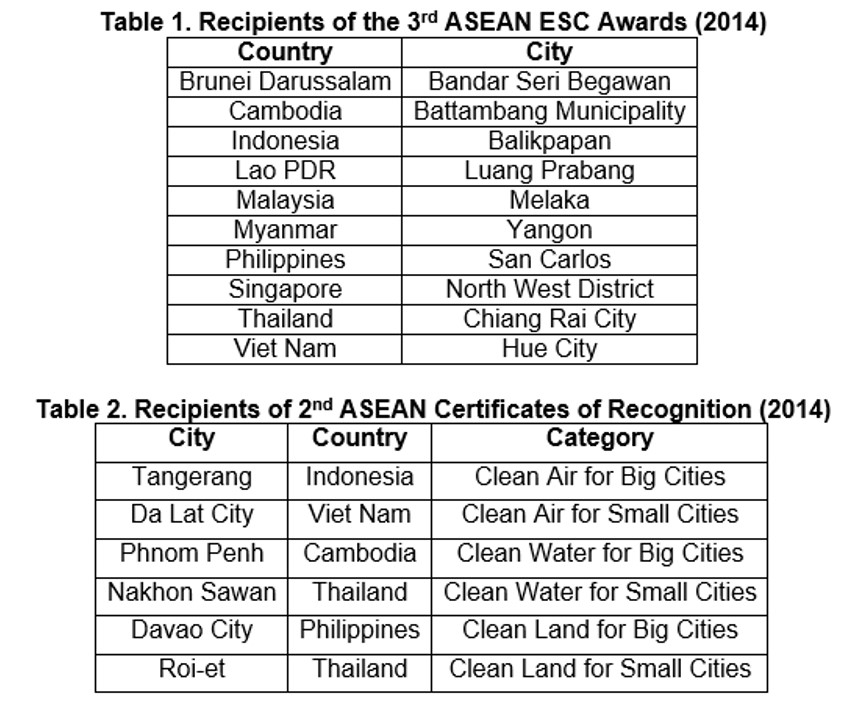 Recipients of 3rd ASEAN ESC Award and 2nd Certificates of Recognition